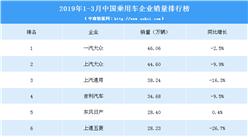 2019年一季度中国乘用车企业销量排行榜(TOP15)