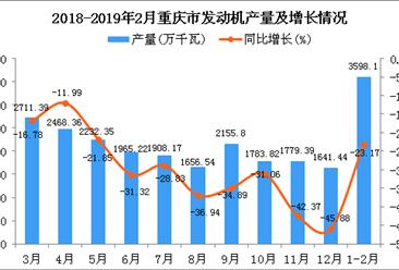 2019年1-2月重庆市发动机产量同比下降23.17%
