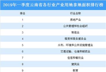 产业地产投资情报:2019年一季度云南省各行业用地拿地情况盘点