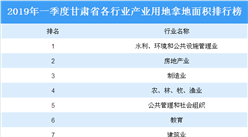 產業地產投資情報:2019年一季度甘肅省各行業用地拿地情況盤點