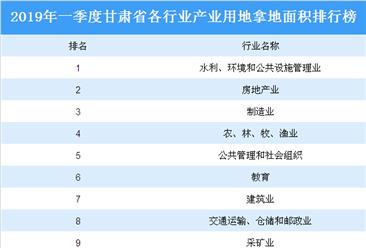 产业地产投资情报:2019年一季度甘肃省各行业用地拿地情况盘点