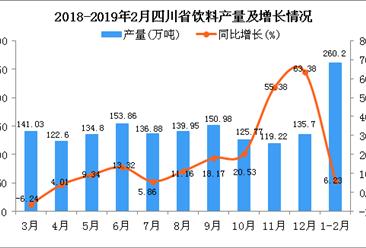 2019年1-2月四川省饮料产量为260.2万吨 同比增长6.23%