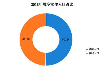 2018年广西人口数据分析:常住人口增加59万 出生人口71.3万(图)