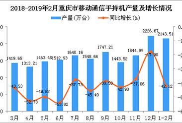 2019年1-2月重庆市手机产量为2143.51万台 同比下降42.12%