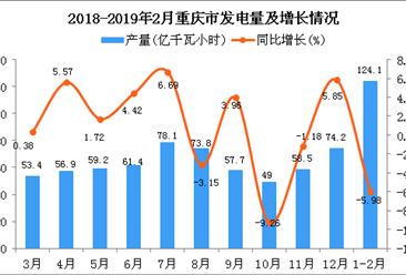 2019年1-2月重庆市发电量同比下降5.98%