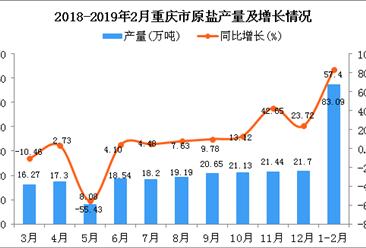 2019年1-2月重庆市原盐产量同比增长83.09%