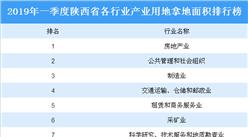 產業地產投資情報:2019年一季度陜西省各行業用地拿地情況盤點