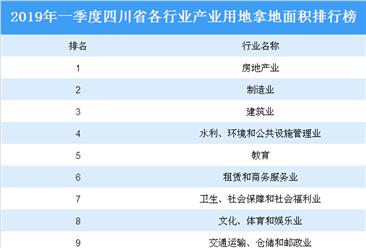 产业地产投资情报:2019年一季度四川省各行业用地拿地情况盘点