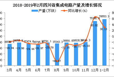 2019年1-2月四川省集成电路产量同比增长30.13%(图)