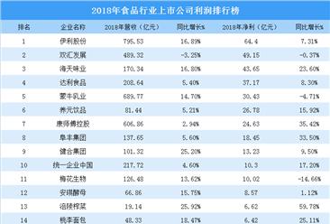 2018年食品行业上市公司经营业绩分析:净利超350亿