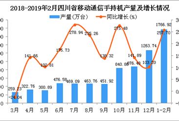 2019年1-2月四川省手机产量及增长情况分析