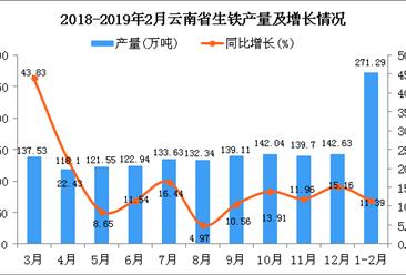 2019年1-2月云南省生铁产量同比增长11.39%