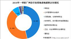 大灣區產業地產投資情報:2019年一季度廣州市各行業用地拿地情況盤點
