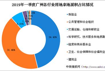 大湾区产业地产投资情报:2019年一季度广州市各行业用地拿地情况盘点