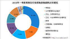 大灣區產業地產投資情報:2019年一季度珠海市各行業用地拿地情況盤點