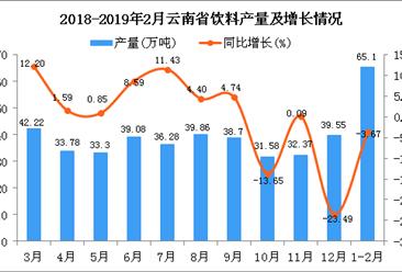 2019年1-2月云南省饮料产量为65.1万吨 同比下降3.67%