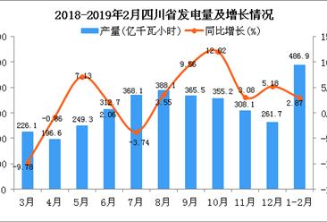 2019年1-2月四川省发电量及增长情况分析