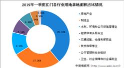 大湾区产业地产投资情报:2019年一季度江门市各行业用地拿地情况盘点