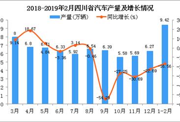 2019年1-2月四川省汽车产量为9.42万辆 同比下降16.56%