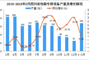 2019年1-2月四川省包装专用设备产量同比下降7.18%