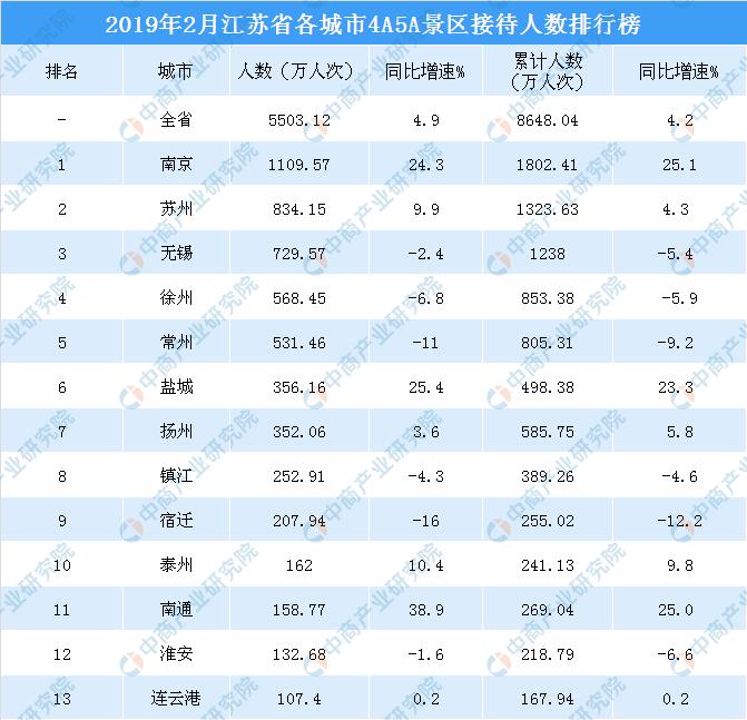 2019网游人数排行_2019年1-3月湖南各市州入境旅游人数排行榜:长沙入境