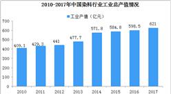 2019年中国染料行业竞争格局分析:头部效应凸显