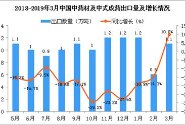 2019年3月中国中药材及中式成药出口量及金额增长情况分析