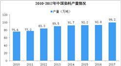 2019年中国染料行业市场分析:进出口不断下降  绿色产品仍是主流