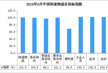 2019年3月中国快递物流指数101.5%:环比回升4.9个百分点(附分析)