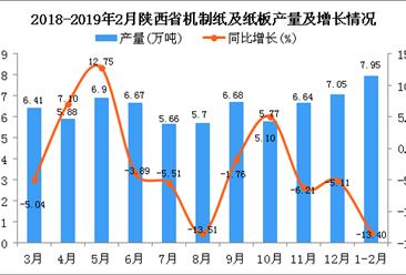 2019年1-2月陕西省机制纸及纸板产量为7.95万吨 同比下降13.4%