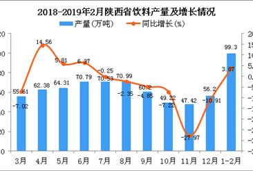 2019年1-2月陕西省饮料产量同比增长3.87%