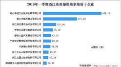 商业地产招商情报:2019年一季度浙江省商服用地拿地企业30强排行榜