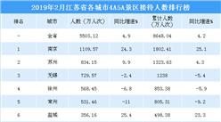 2019年2月江苏省各城市景区游客数量排行榜:南京景区人数超1100万 (附榜单)