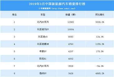 2019年3月中国新能源汽车销量排行榜(TOP10)