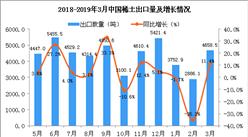 2019年3月中国稀土出口量为4658.5吨 同比增长11.4%