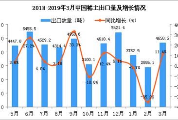 2019年3月中國稀土出口量為4658.5噸 同比增長11.4%