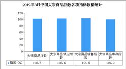 2019年3月中国大宗商品指数103.5%:市场形势明显回暖