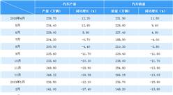 2019年3月中国汽车市场产销情况分析:产销同比继续下降(附图表)
