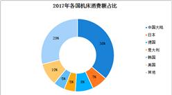 2019年中国机床行业发展趋势分析:中高档需求不断扩大