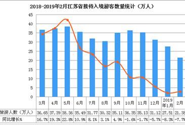 2019年2月江蘇省入境旅游數據分析:入境游客數同比下降7.7%(附圖表)
