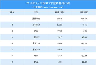 2019年3月中国MPV车型销量排行榜(TOP15)