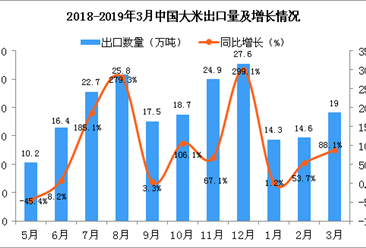 2019年3月中国大米出口量为19万吨 同比增长88.1%