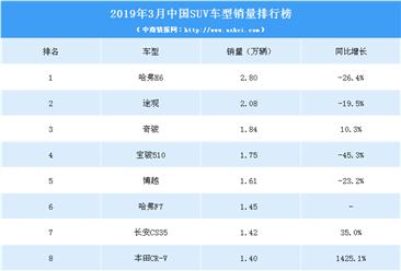 2019年3月中国SUV车型销量排行榜