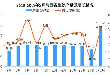 2019年1-2月陕西省生铁产量同比增长0.33%