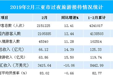 2019年1-2月三亚市旅游数据分析:旅游收入同比增长11.83%(表)