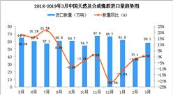 2019年3月中国天然及合成橡胶进口量同比增长0.5%