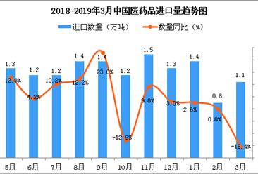 2019年3月中国医药品进口量为1.1万吨 同比下降15.4%