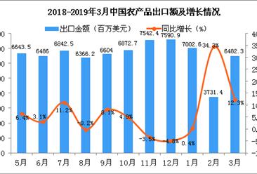 2019年3月中国农产品出口金额为16482.3百万美元 同比增长12.3%