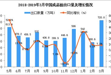 2019年3月中国成品油出口量为720.8万吨 同比增长7.8%