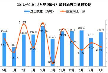 2019年3月中国5-7号燃料油进口量为145.8万吨 同比增长2.4%